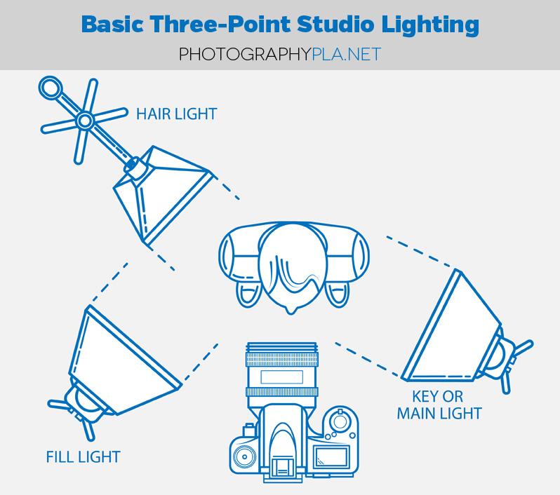 Basic Three-Light Studio Setup for Photographers