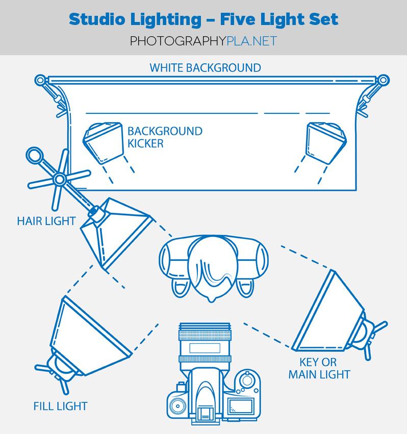 Studio Lighting - 5 Light Setup for Photographers