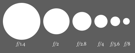 Aperture setting diagram by Cbuckley on Wikipedia.